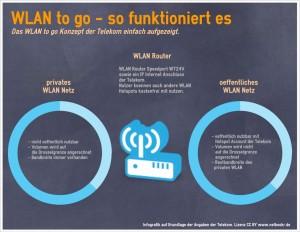 WLAN to go - so funktioniert der neue Dienst der Telekom